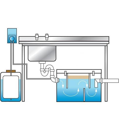 Ag Series Grease Traps Aluline Ltd